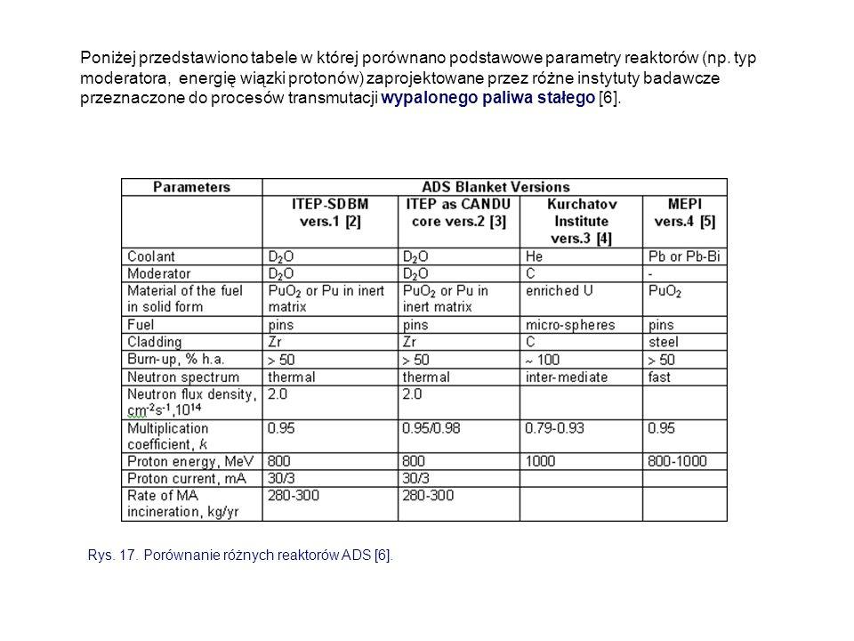 Poniżej przedstawiono tabele w której porównano podstawowe parametry reaktorów (np. typ moderatora, energię wiązki protonów) zaprojektowane przez różne instytuty badawcze przeznaczone do procesów transmutacji wypalonego paliwa stałego [6].
